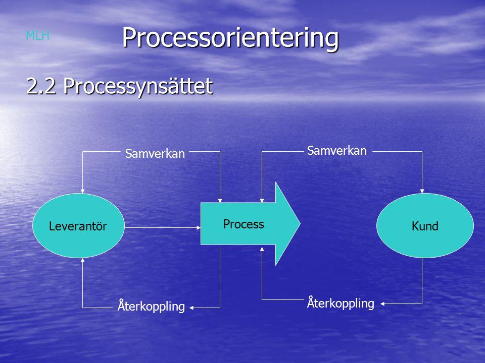 Processorientering Processorientering 2.2 Processynsättet Leverantör Process Kund Samverkan Återkoppling Samverkan Återkoppling MLH