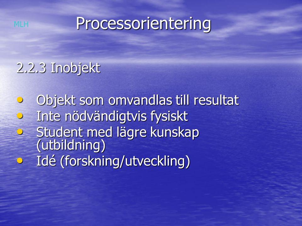 Processorientering Processorientering 2.2.3 Inobjekt Objekt som omvandlas till resultat Objekt som omvandlas till resultat Inte nödvändigtvis fysiskt Inte nödvändigtvis fysiskt Student med lägre kunskap (utbildning) Student med lägre kunskap (utbildning) Idé (forskning/utveckling) Idé (forskning/utveckling) MLH