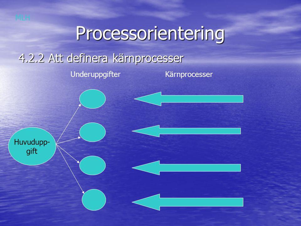 Processorientering Processorientering 4.2.2 Att definera kärnprocesser Huvudupp- gift UnderuppgifterKärnprocesser MLH