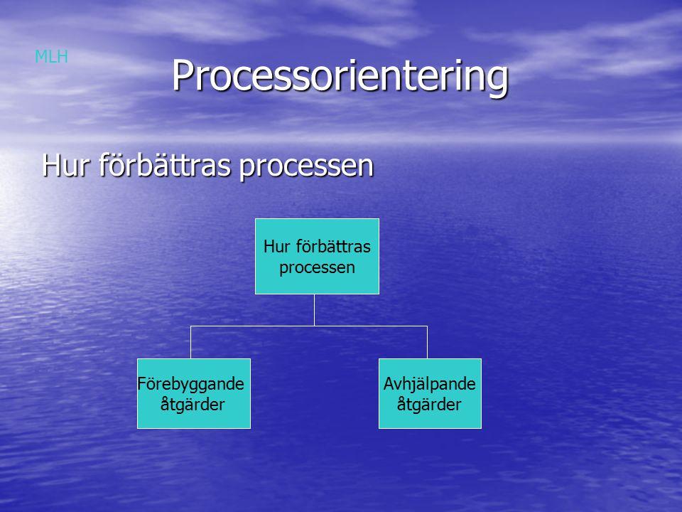 Processorientering Processorientering Hur förbättras processen Hur förbättras processen Förebyggande åtgärder Avhjälpande åtgärder MLH