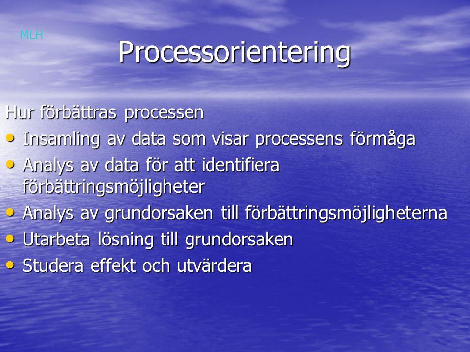 Processorientering Processorientering Hur förbättras processen Insamling av data som visar processens förmåga Insamling av data som visar processens förmåga Analys av data för att identifiera förbättringsmöjligheter Analys av data för att identifiera förbättringsmöjligheter Analys av grundorsaken till förbättringsmöjligheterna Analys av grundorsaken till förbättringsmöjligheterna Utarbeta lösning till grundorsaken Utarbeta lösning till grundorsaken Studera effekt och utvärdera Studera effekt och utvärdera MLH