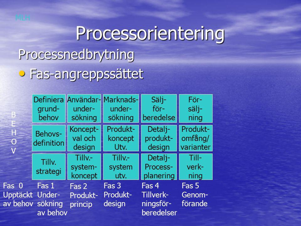 Processorientering Processorientering Processnedbrytning Fas-angreppssättet Fas-angreppssättet Definiera grund- behov Behovs- definition Tillv.
