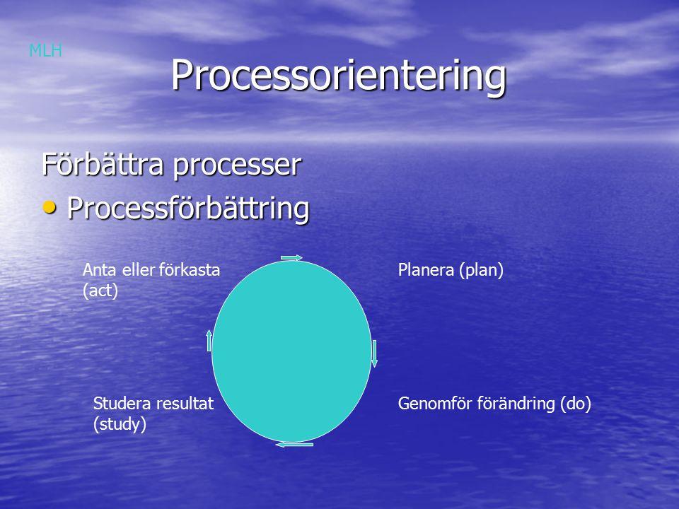 Processorientering Processorientering Förbättra processer Processförbättring Processförbättring Planera (plan) Genomför förändring (do)Studera resultat (study) Anta eller förkasta (act) MLH