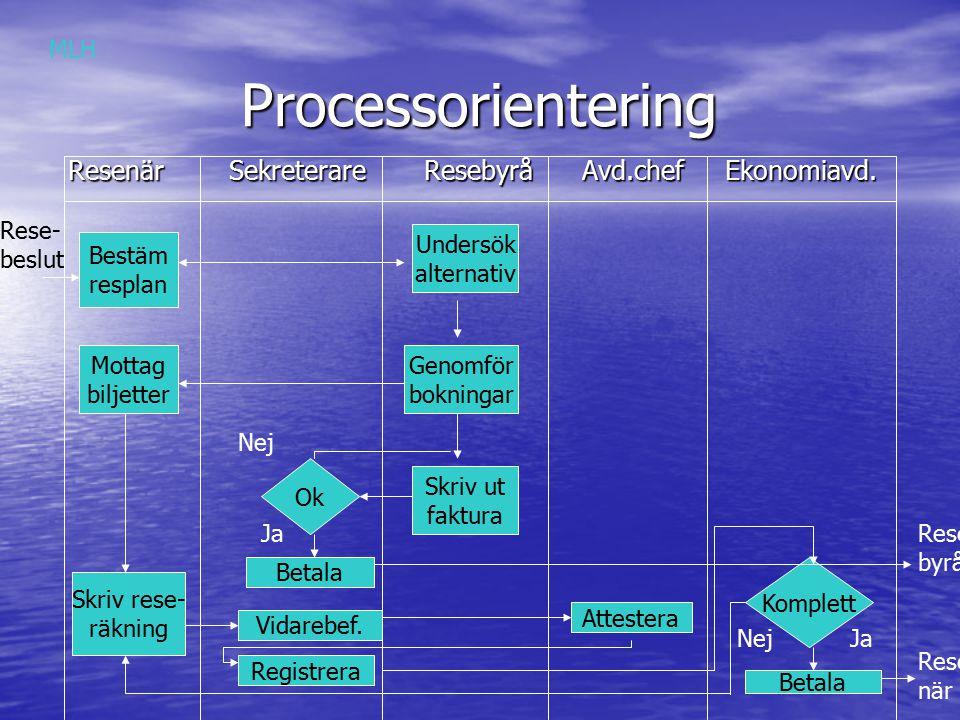 Processorientering Processorientering Resenär Sekreterare Resebyrå Avd.chef Ekonomiavd.