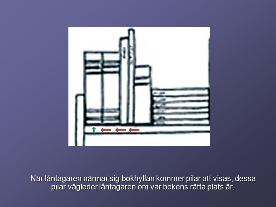 När låntagaren närmar sig bokhyllan kommer pilar att visas, dessa pilar vägleder låntagaren om var bokens rätta plats är.