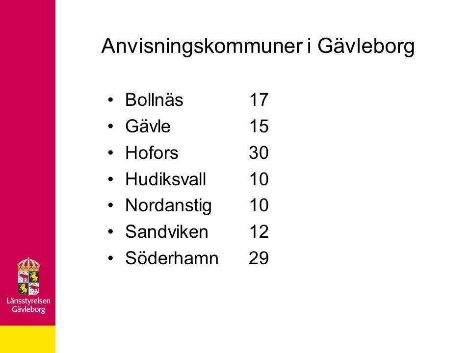 Anvisningskommuner i Gävleborg Bollnäs17 Gävle15 Hofors30 Hudiksvall10 Nordanstig10 Sandviken12 Söderhamn29