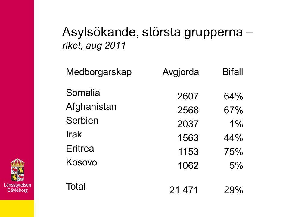 Asylsökande, största grupperna – riket, aug 2011 Medborgarskap Somalia Afghanistan Serbien Irak Eritrea Kosovo Total Avgjorda 2607 2568 2037 1563 1153 1062 21 471 Bifall 64% 67% 1% 44% 75% 5% 29%