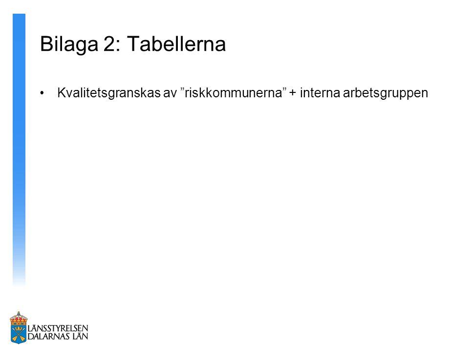 """Bilaga 2: Tabellerna Kvalitetsgranskas av """"riskkommunerna"""" + interna arbetsgruppen"""