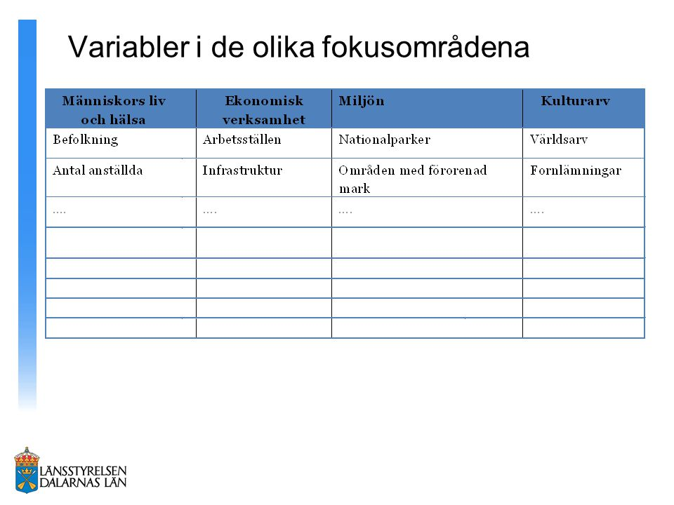 Variabler i de olika fokusområdena