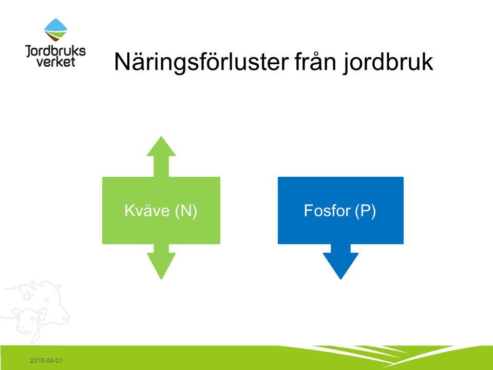 Näringsförluster från jordbruk 2015-04-01 Fosfor (P)Kväve (N)