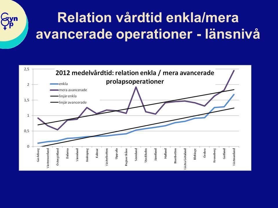 Relation vårdtid enkla/mera avancerade operationer - länsnivå