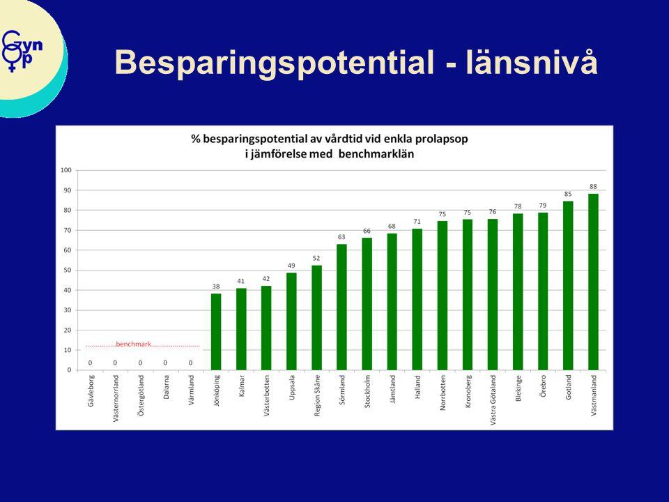 Besparingspotential - länsnivå
