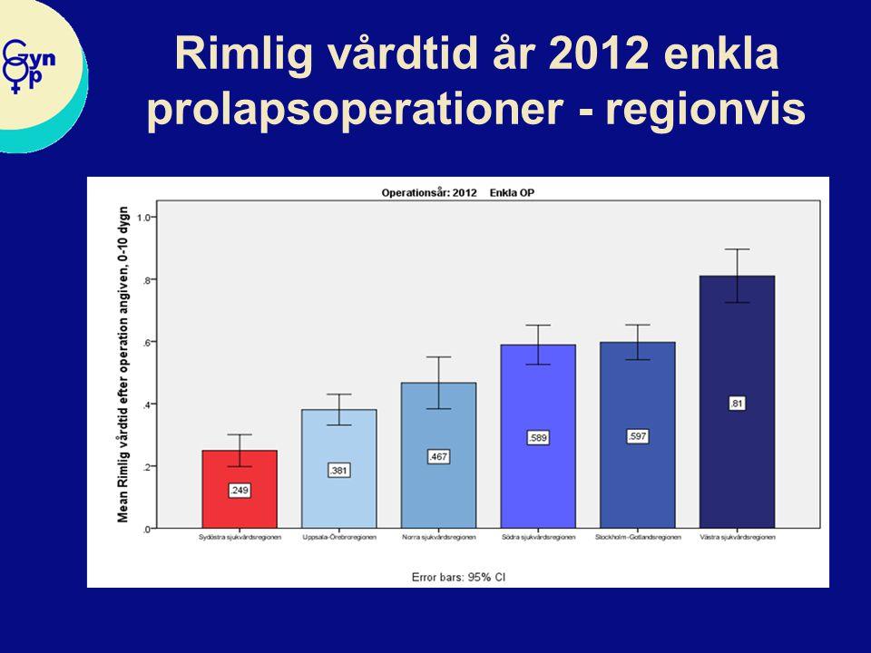 Rimlig vårdtid år 2012 enkla prolapsoperationer - regionvis
