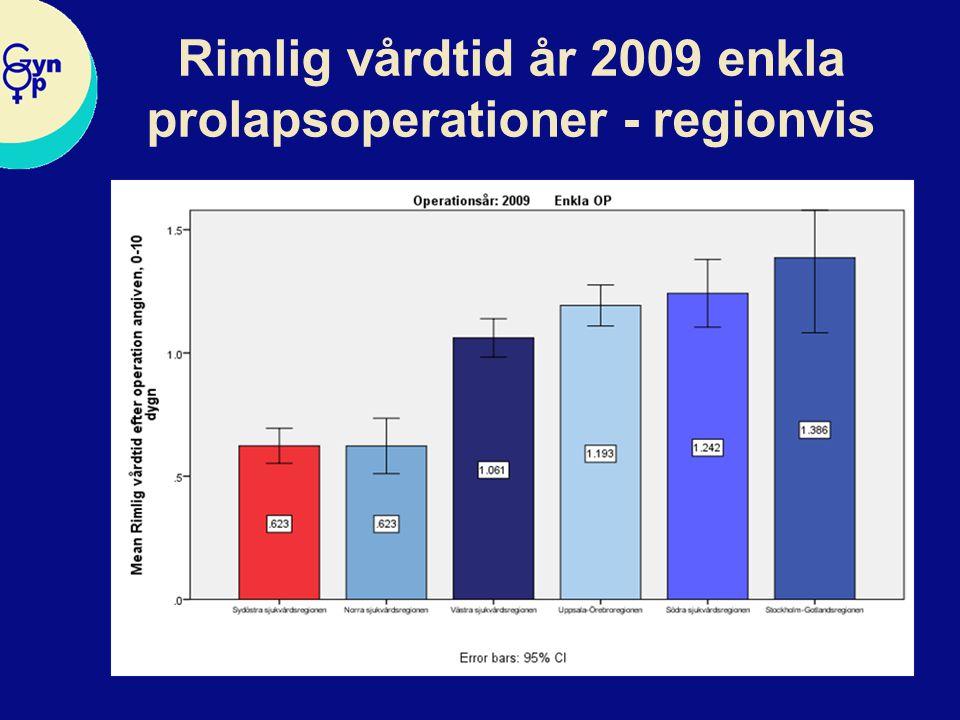Rimlig vårdtid år 2009 enkla prolapsoperationer - regionvis