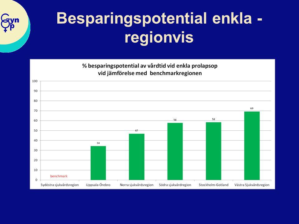 Besparingspotential enkla - regionvis