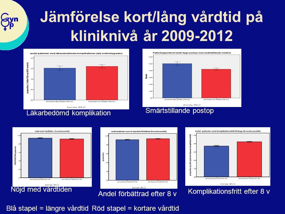 Jämförelse kort/lång vårdtid på kliniknivå år 2009-2012 Smärtstillande postop Läkarbedömd komplikation Nöjd med vårdtiden Andel förbättrad efter 8 v K