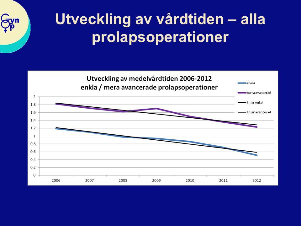 Rimlig vårdtid enkla operationer år 2012 - kliniknivå