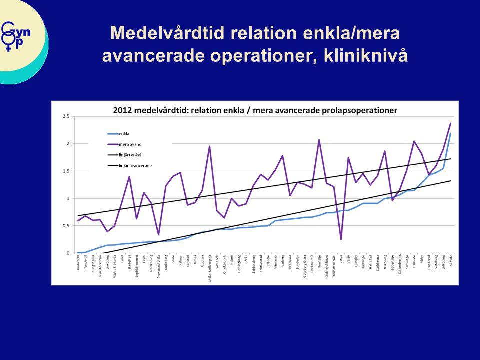 Medelvårdtid relation enkla/mera avancerade operationer, kliniknivå