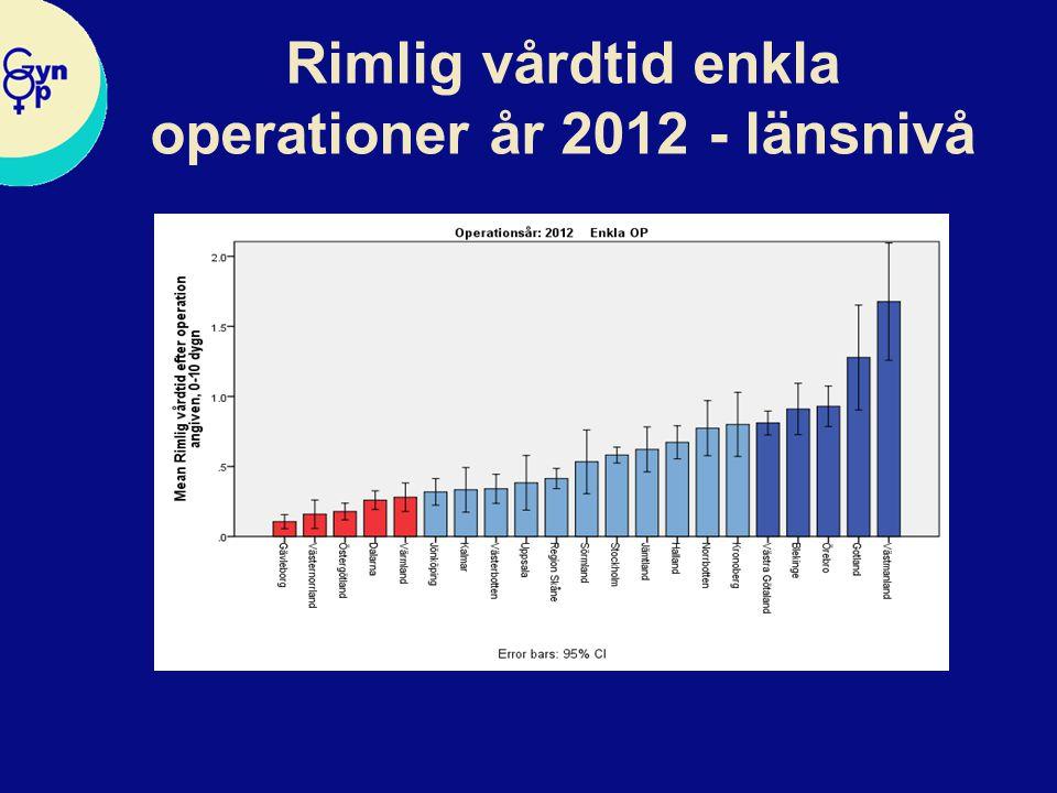Rimlig vårdtid enkla operationer år 2009 - länsnivå