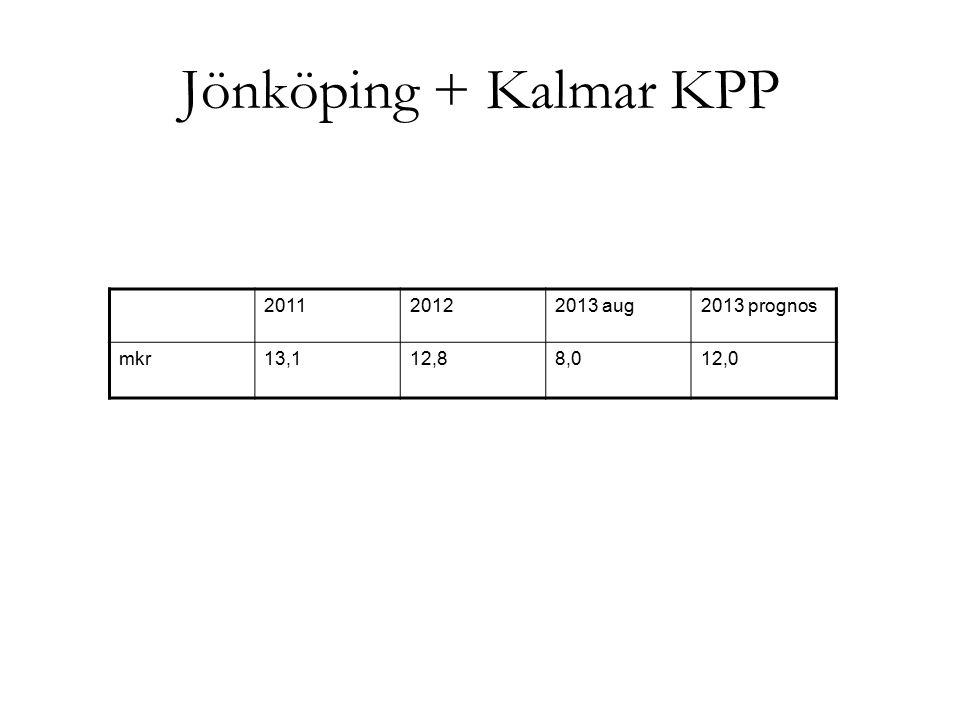 Jönköping + Kalmar KPP 201120122013 aug2013 prognos mkr13,112,88,012,0