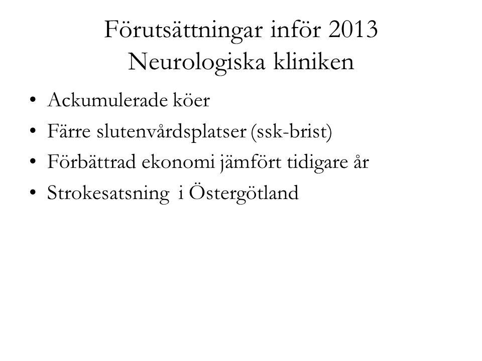 Förutsättningar inför 2013 Neurologiska kliniken Ackumulerade köer Färre slutenvårdsplatser (ssk-brist) Förbättrad ekonomi jämfört tidigare år Strokes
