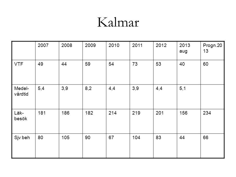 Kalmar - KPP 201120122013 aug2013 prognos mkr4,74,64,77,05