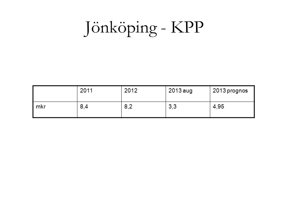 Jönköping+Kalmar 2007200820092010201120122013 aug Progn.20 13 VTF11410213317218115579119 Läk- besök 415416399490496526397596 Sjv beh135184175158209195119179