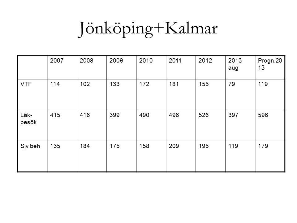 Jönköping+Kalmar 2007200820092010201120122013 aug Progn.20 13 VTF11410213317218115579119 Läk- besök 415416399490496526397596 Sjv beh135184175158209195