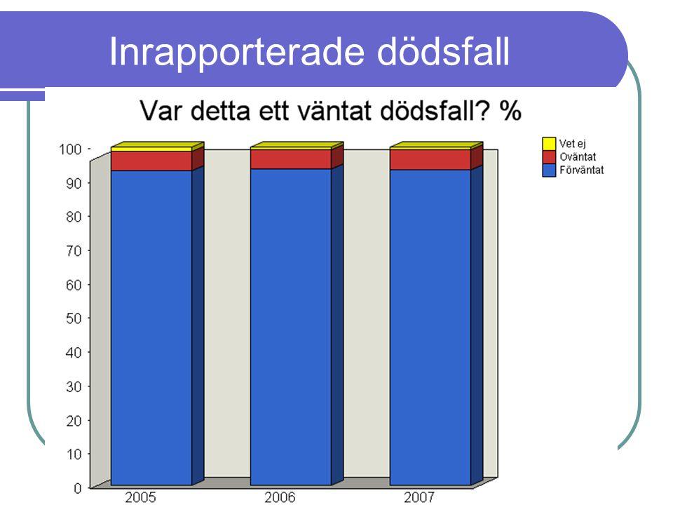 www.palliativ.se Inrapporterade dödsfall