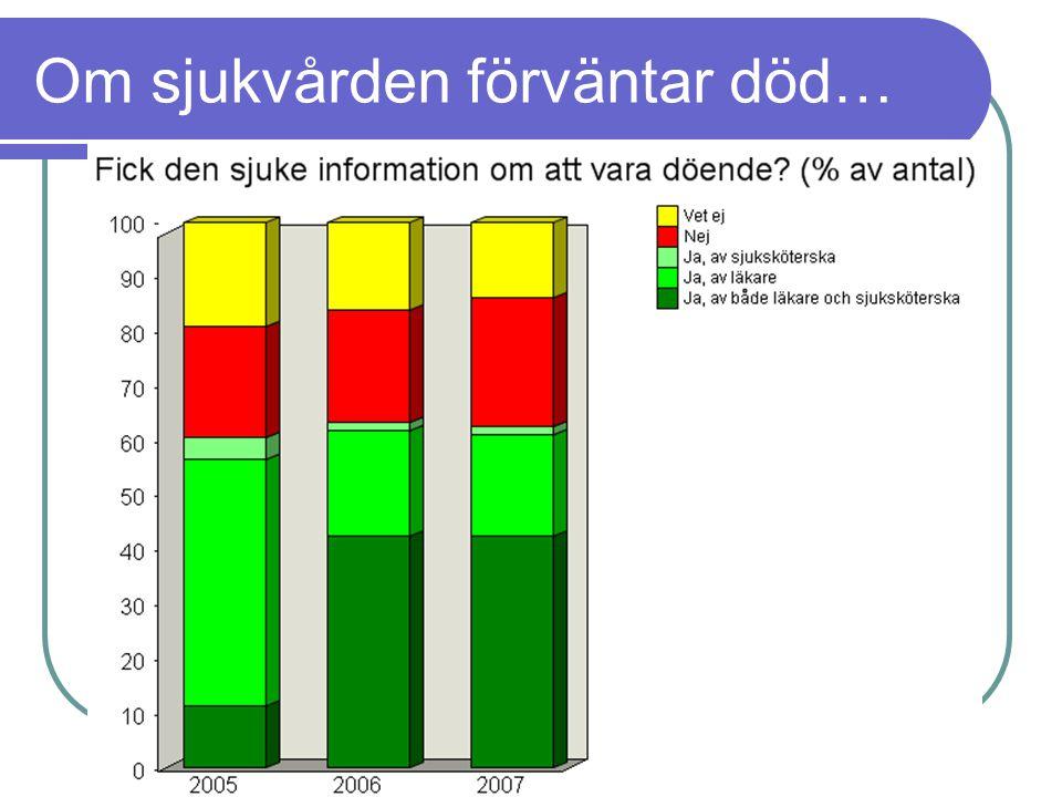 www.palliativ.se Om sjukvården förväntar död…