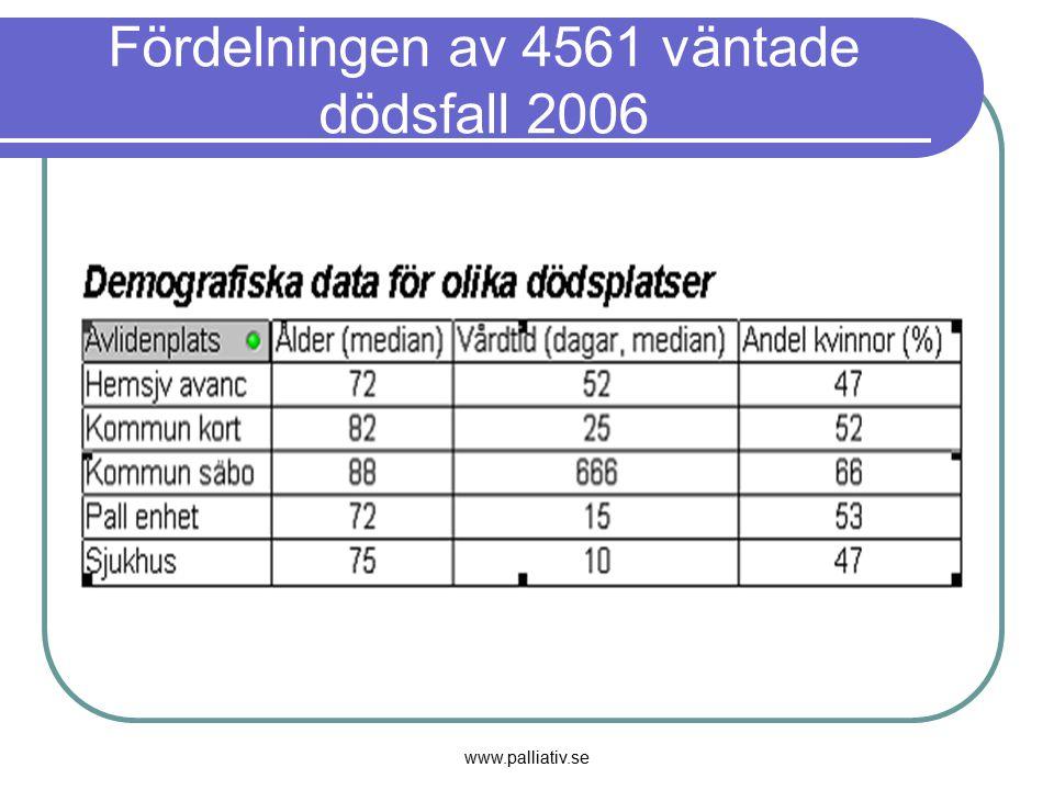 www.palliativ.se Fördelningen av 4561 väntade dödsfall 2006