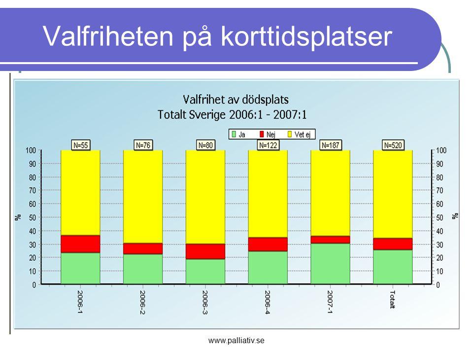 www.palliativ.se Valfriheten på korttidsplatser
