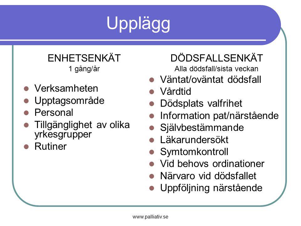 www.palliativ.se Upplägg ENHETSENKÄT 1 gång/år Verksamheten Upptagsområde Personal Tillgänglighet av olika yrkesgrupper Rutiner DÖDSFALLSENKÄT Alla dö