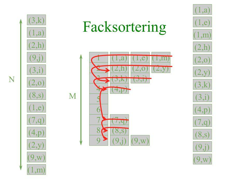 Facksortering 1 2 3 4 5 6 7 8 9 M (3,k) (1,a) (9,j) (1,e) (3,i) (1,m) (2,h) (8,s) (2,o) (9,w) (7,q) (2,y) (4,p) (3,k) (1,a) (2,h) (9,j) (3,i) (2,o) (8,s) (1,e) (7,q) (4,p) (2,y) (9,w) (1,m) N (1,a) (1,e) (2,h) (3,i) (2,o) (9,w) (1,m) (3,k) (2,y) (9,j) (4,p) (8,s) (7,q)