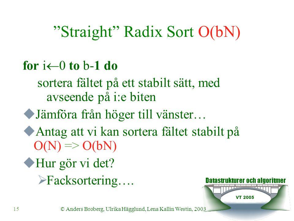 Datastrukturer och algoritmer VT 2005 © Anders Broberg, Ulrika Hägglund, Lena Kallin Westin, 200315 Straight Radix Sort O(bN) for i  0 to b-1 do sortera fältet på ett stabilt sätt, med avseende på i:e biten  Jämföra från höger till vänster…  Antag att vi kan sortera fältet stabilt på O(N) => O(bN)  Hur gör vi det.