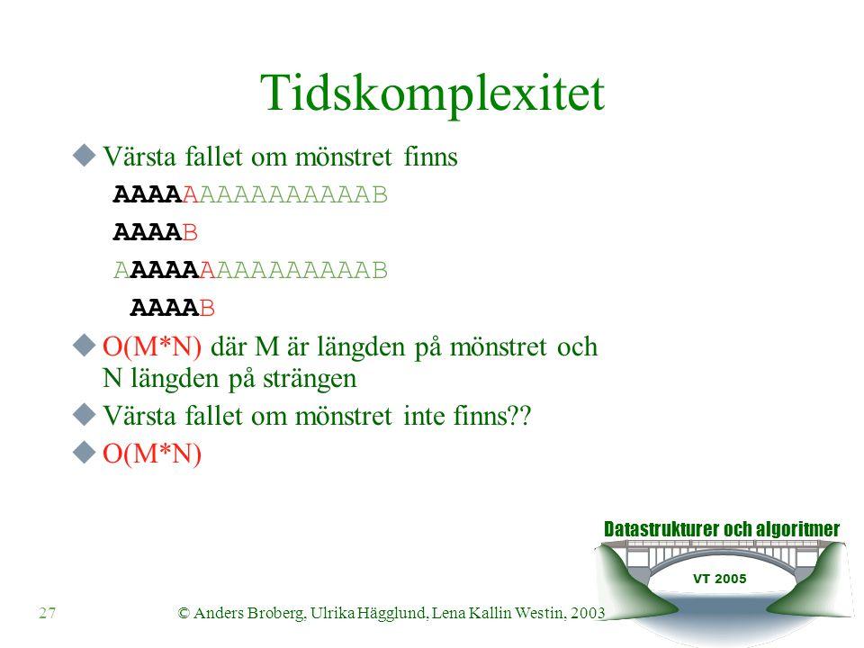 Datastrukturer och algoritmer VT 2005 © Anders Broberg, Ulrika Hägglund, Lena Kallin Westin, 200327 Tidskomplexitet  Värsta fallet om mönstret finns AAAAAAAAAAAAAAAB AAAAB AAAAAAAAAAAAAAAB AAAAB  O(M*N) där M är längden på mönstret och N längden på strängen  Värsta fallet om mönstret inte finns .