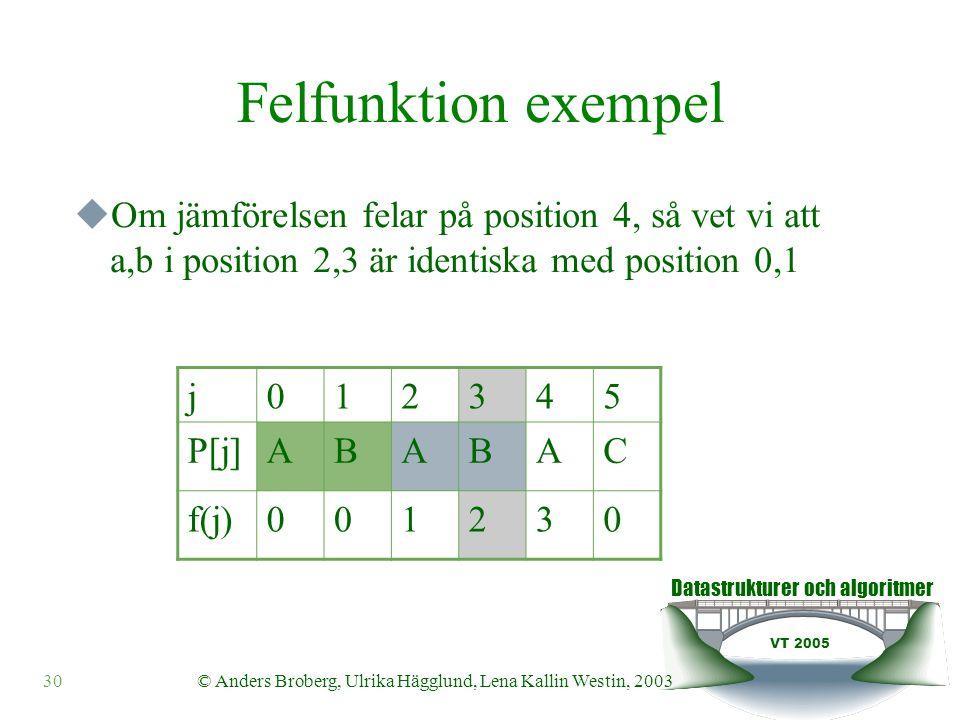 Datastrukturer och algoritmer VT 2005 © Anders Broberg, Ulrika Hägglund, Lena Kallin Westin, 200330 Felfunktion exempel  Om jämförelsen felar på position 4, så vet vi att a,b i position 2,3 är identiska med position 0,1 j012345 P[j]ABABAC f(j)001230