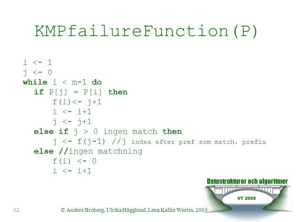 Datastrukturer och algoritmer VT 2005 © Anders Broberg, Ulrika Hägglund, Lena Kallin Westin, 200332 KMPfailureFunction(P) i <- 1 j <- 0 while i < m-1 do if P[j] = P[i] then f(i)<- j+1 i <- i+1 j <- j+1 else if j > 0 ingen match then j <- f(j-1) //j index efter pref som match.