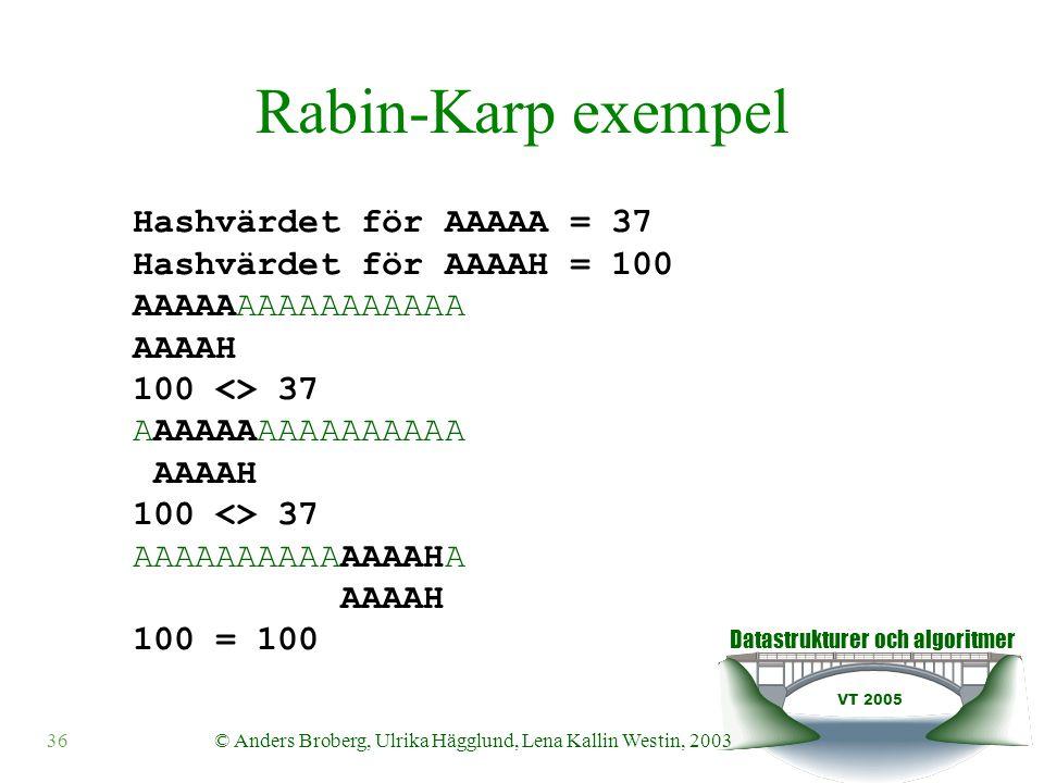 Datastrukturer och algoritmer VT 2005 © Anders Broberg, Ulrika Hägglund, Lena Kallin Westin, 200336 Rabin-Karp exempel Hashvärdet för AAAAA = 37 Hashvärdet för AAAAH = 100 AAAAAAAAAAAAAAAA AAAAH 100 <> 37 AAAAAAAAAAAAAAAA AAAAH 100 <> 37 AAAAAAAAAAAAAAHA AAAAH 100 = 100
