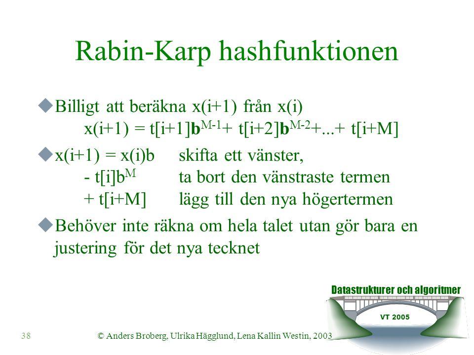 Datastrukturer och algoritmer VT 2005 © Anders Broberg, Ulrika Hägglund, Lena Kallin Westin, 200338 Rabin-Karp hashfunktionen  Billigt att beräkna x(i+1) från x(i) x(i+1) = t[i+1]b M-1 + t[i+2]b M-2 +...+ t[i+M]  x(i+1) = x(i)b skifta ett vänster, - t[i]b M ta bort den vänstraste termen + t[i+M] lägg till den nya högertermen  Behöver inte räkna om hela talet utan gör bara en justering för det nya tecknet