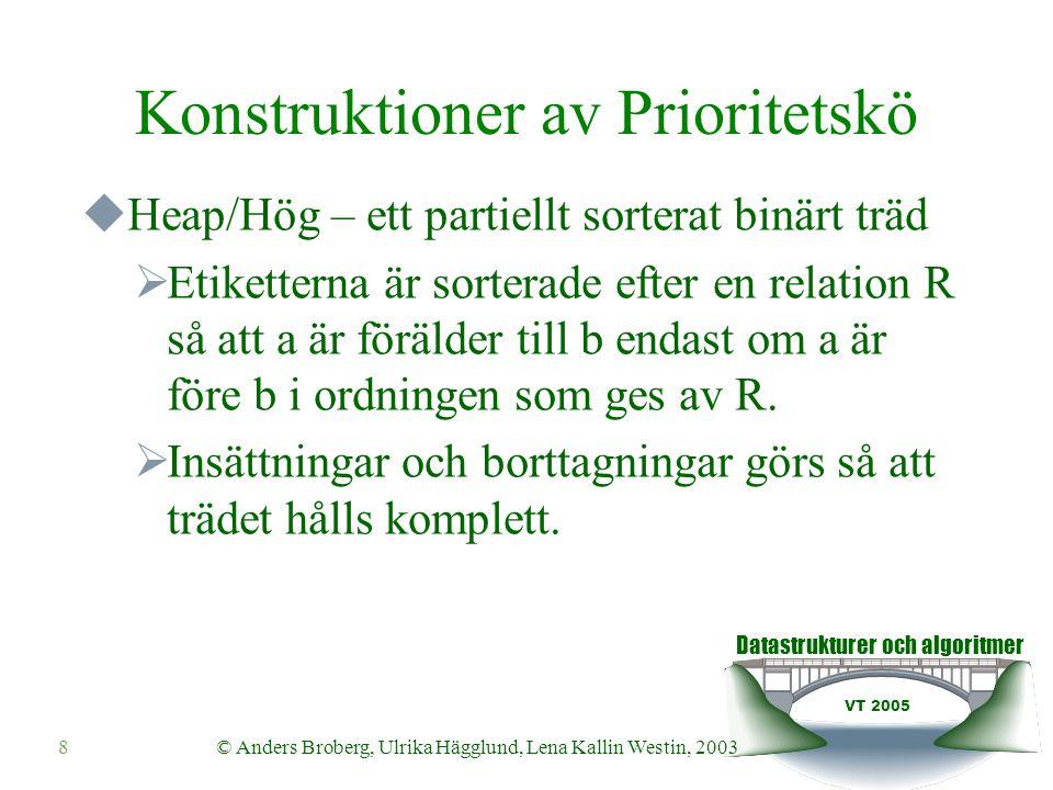 Datastrukturer och algoritmer VT 2005 © Anders Broberg, Ulrika Hägglund, Lena Kallin Westin, 20038 Konstruktioner av Prioritetskö  Heap/Hög – ett partiellt sorterat binärt träd  Etiketterna är sorterade efter en relation R så att a är förälder till b endast om a är före b i ordningen som ges av R.