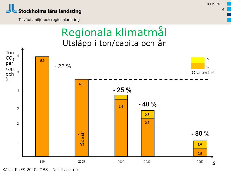 Tillväxt, miljö och regionplanering Regionala klimatmål Utsläpp i ton/capita och år 8 juni 2011 6 Ton CO 2 per cap. och år År Basåret för RUFS Osäkerh