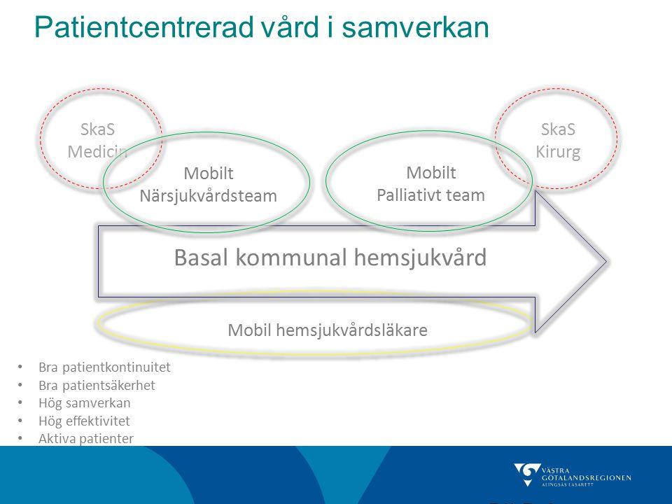 Patientcentrerad vård i samverkan BILD 2 Basal kommunal hemsjukvård Mobil hemsjukvårdsläkare Mobilt Närsjukvårdsteam Mobilt Palliativt team Bra patien