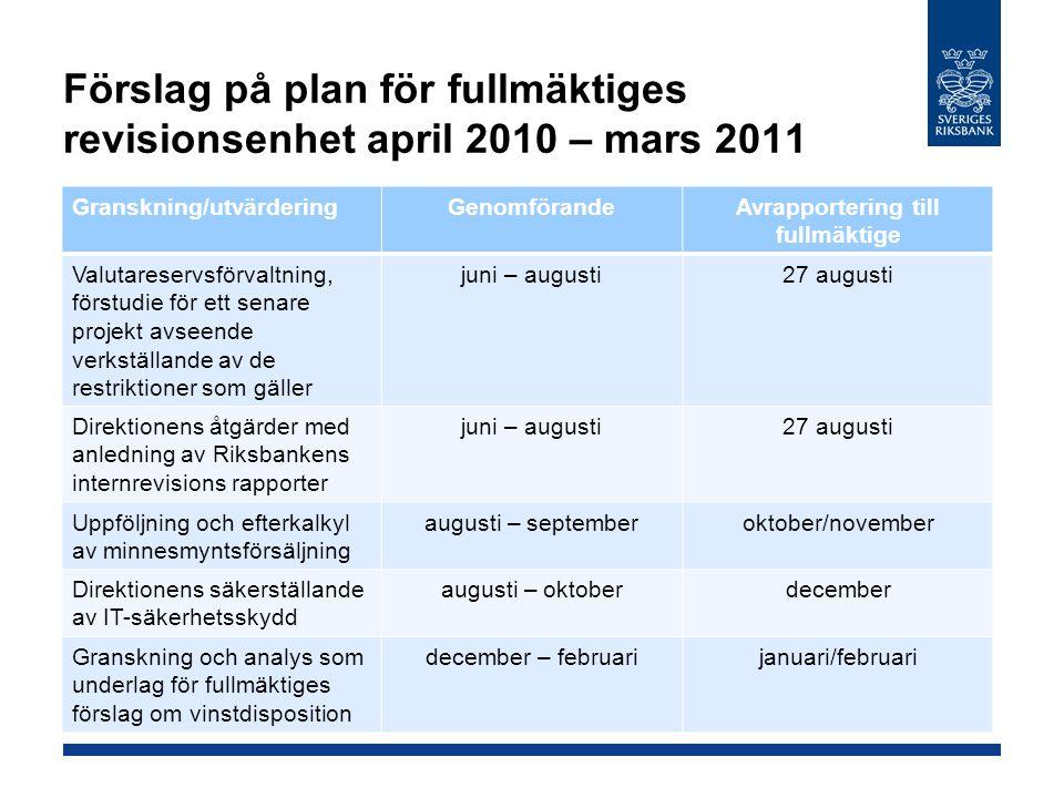 Förslag på plan för fullmäktiges revisionsenhet april 2010 – mars 2011 Granskning/utvärderingGenomförandeAvrapportering till fullmäktige Valutareservsförvaltning, förstudie för ett senare projekt avseende verkställande av de restriktioner som gäller juni – augusti27 augusti Direktionens åtgärder med anledning av Riksbankens internrevisions rapporter juni – augusti27 augusti Uppföljning och efterkalkyl av minnesmyntsförsäljning augusti – septemberoktober/november Direktionens säkerställande av IT-säkerhetsskydd augusti – oktoberdecember Granskning och analys som underlag för fullmäktiges förslag om vinstdisposition december – februarijanuari/februari