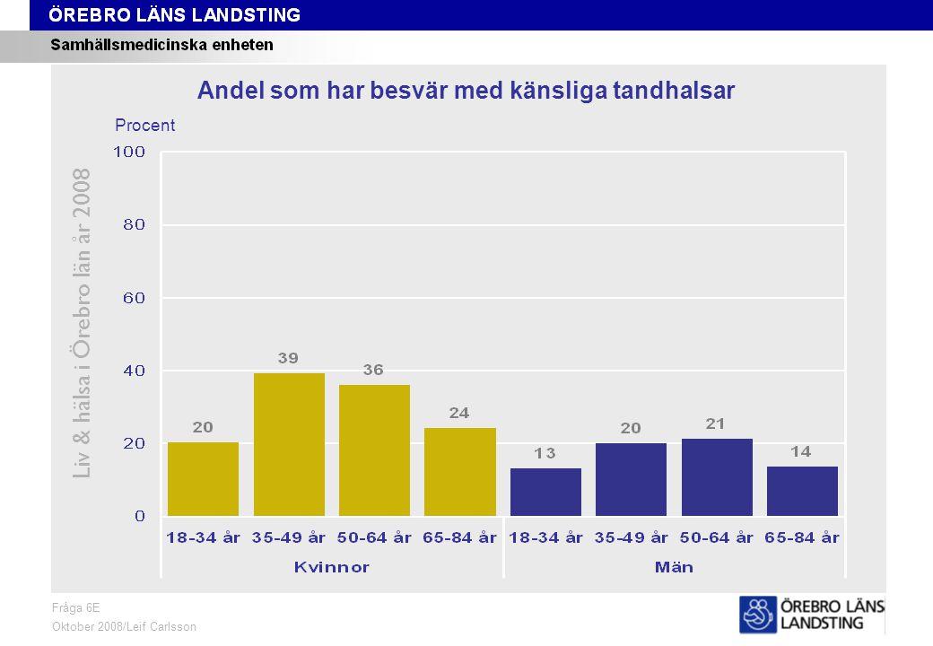 Fråga 6E, ålder och kön Liv & hälsa i Örebro län år 2008 Fråga 6E Oktober 2008/Leif Carlsson Procent Andel som har besvär med känsliga tandhalsar