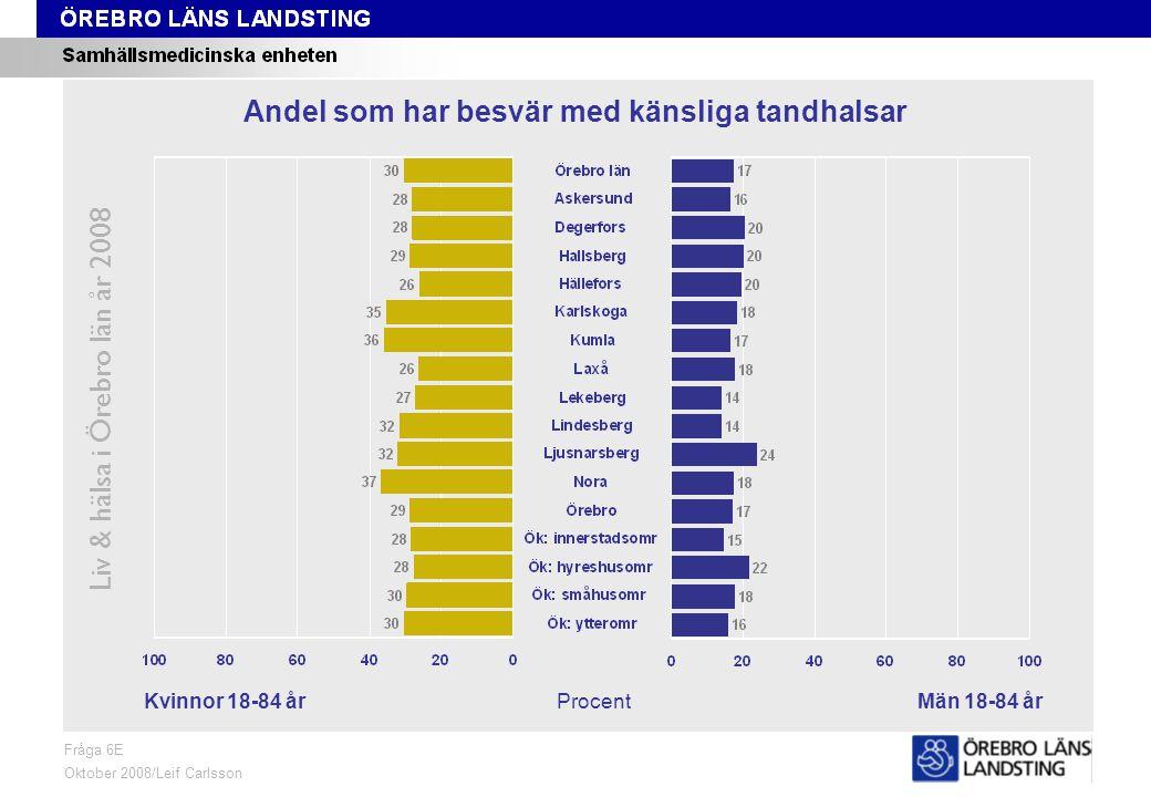Fråga 6E, kön och område Liv & hälsa i Örebro län år 2008 Fråga 6E Oktober 2008/Leif Carlsson ProcentKvinnor 18-84 årMän 18-84 år Andel som har besvär med känsliga tandhalsar