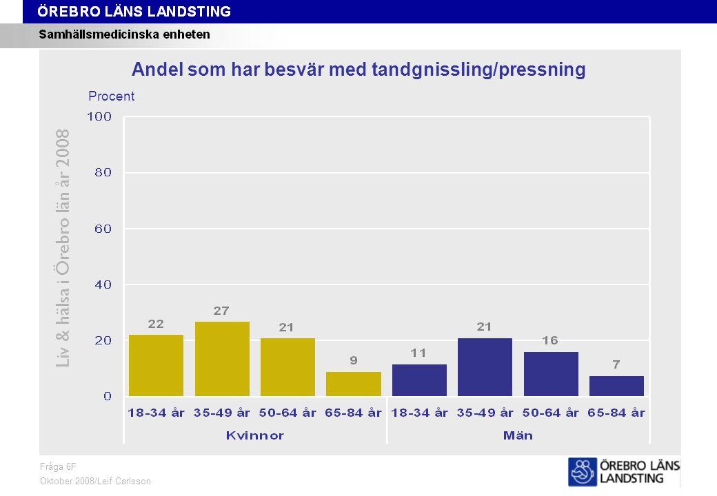 Fråga 6F, ålder och kön Liv & hälsa i Örebro län år 2008 Fråga 6F Oktober 2008/Leif Carlsson Procent Andel som har besvär med tandgnissling/pressning