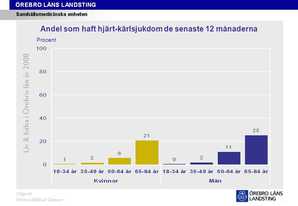 Fråga 4A, ålder och kön Liv & hälsa i Örebro län år 2008 Fråga 4A Oktober 2008/Leif Carlsson Procent Andel som haft hjärt-kärlsjukdom de senaste 12 månaderna