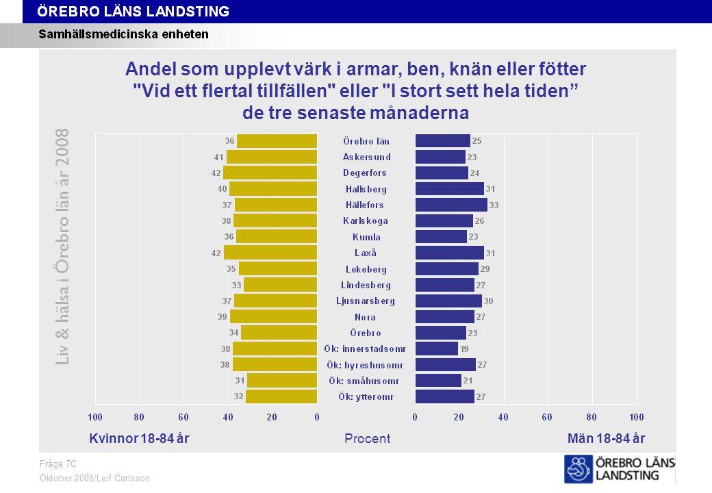 Fråga 7C, kön och område Liv & hälsa i Örebro län år 2008 Fråga 7C Oktober 2008/Leif Carlsson ProcentKvinnor 18-84 årMän 18-84 år Andel som upplevt värk i armar, ben, knän eller fötter Vid ett flertal tillfällen eller I stort sett hela tiden de tre senaste månaderna