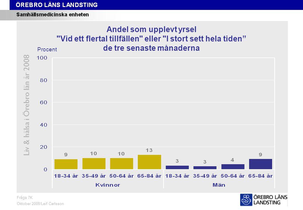 Fråga 7K, ålder och kön Liv & hälsa i Örebro län år 2008 Fråga 7K Oktober 2008/Leif Carlsson Procent Andel som upplevt yrsel Vid ett flertal tillfällen eller I stort sett hela tiden de tre senaste månaderna